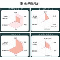 宝塚記念2017出走馬データ 重馬場巧者