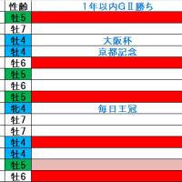天皇賞(秋)2016年の予想