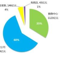 中国179売場の2015年の業績、半数以上が下落