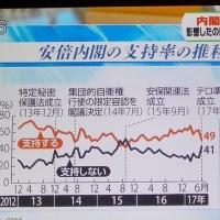 6/19 各社世論調査