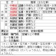 63民部省の覚え方◇B