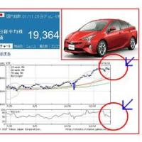 新車販売、プリウスが4年ぶり首位!?
