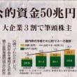 日銀・年金基金 大企業3割で筆頭株主