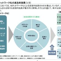 様々な分野で研究されているAI/人工知能