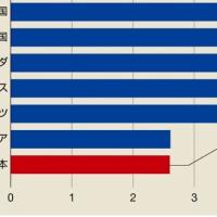 日本のサービス業の生産性は低い?