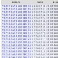 甲信越の大きな地震の後余震がかなり起きてます。