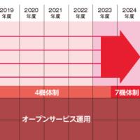 [速報]1/3午後10時35分頃NHKニュース「QZSS4機体制へ強化」と
