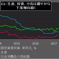 4月の中国経済統計、習近平氏の威信低下を助長