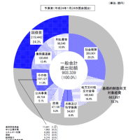日本国債について その2