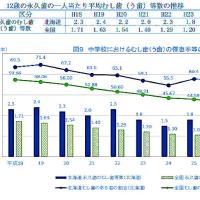 学校保健統計調査-平成28年度(速報)続