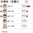 安倍政権への審判が下された東京都議選