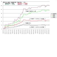 最近の不調の日々の成績グラフです