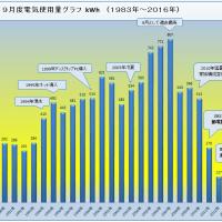 9月度電気使用量「168kWh」 2007年対比「約80%」減!(ロッキーの節電大作戦)
