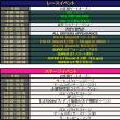 ■ Super GT 第4戦 SUGO 2日目