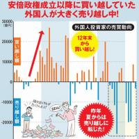 「外国人投資家」日本株買い?