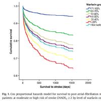心房細動に対する新しい抗凝固療薬エリキュースの臨床試験のワーファリン群の脳出血が多すぎる件(その1)
