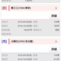 今日は2006円で利益確定