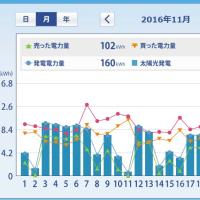 太陽光発電HEMS集計 (2016年11月 月間) ミニソーラー横浜青葉発電所