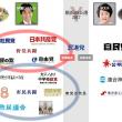 横浜市長選構図