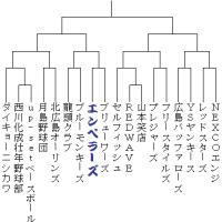 15高松宮