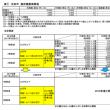 国保税 法定軽減を拡大‐今後の課題は国保税そのものの引き下げ‐太田市5月臨時議会