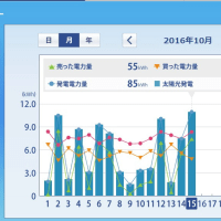 太陽光発電HEMS (2016年10月上旬) ミニソーラー横浜青葉発電所