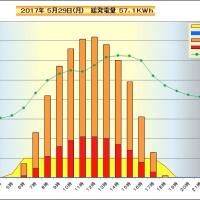 5月29日 時間別発電量