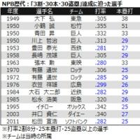 大谷翔平「トリプル160」