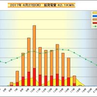 4月27日 時間別発電量