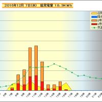 12月 7日 時間別発電量