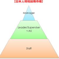 タイ人スタッフ、現地採用日本人の給与相場について