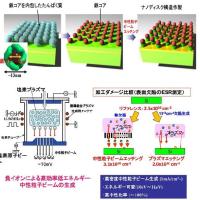 理論限界に迫る太陽電池
