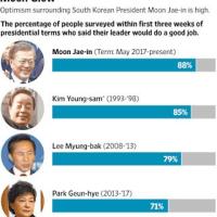 韓国新大統領の人気ぶり、メニュー改名するほど