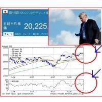 IMF、「米の3%成長不可能」を予測!?