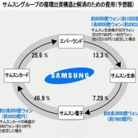 韓国企業,営業利益よりも純利益が大きくなる仕組み