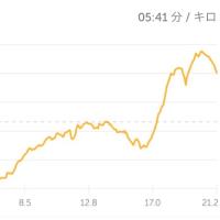 加須ハーフマラソン完走!