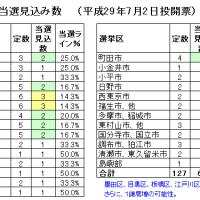 小池新党「都民ファーストの会」安定過半数戦略 コラム(206)