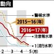 長引くインフルエンザ流行2017