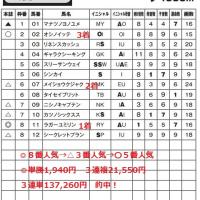 「カバラ音数出馬表」 6月18日函館2R・3連単137,260円など2日間で計34レース的中!全国ローソン・ファミリーマート・サークルKサンクスで発売中!
