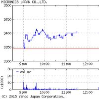 6871 - (株)日本マイクロニクス