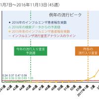 (インフルエンザ情報:2016.11.18)「昨年より2カ月早い流行開始」