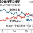 加計疑惑で支持率低下が無限地獄)内閣不支持、52%(読売)、支持率31.9%で最低 日テレ