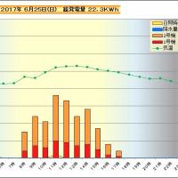 6月25日 時間別発電量