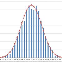 今年の品質管理講座正規分布演習は累計1400回