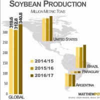 米国大豆作付面積・・またまた増加
