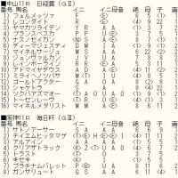 「日経賞」「毎日杯」のカバラ暗示付き出馬表
