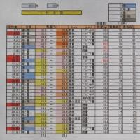 1256話 「 気温の年比較 」 11/1・火曜(曇・晴)
