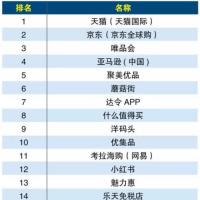 中国越境ECプレーヤートップ50