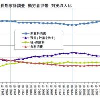 ミクロとマクロの消費率の異変
