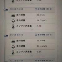 JADEの燃費(^_^)v